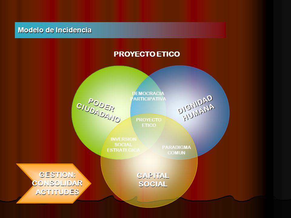 Modelo de Incidencia DEMOCRACIA PARTICIPATIVA PROYECTO ETICO PODER CIUDADANO INVERSION SOCIAL ESTRATEGICA PARADIGMA COMUN DIGNIDAD HUMANA CAPITAL SOCI