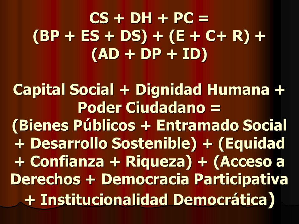CS + DH + PC = (BP + ES + DS) + (E + C+ R) + (AD + DP + ID) Capital Social + Dignidad Humana + Poder Ciudadano = (Bienes Públicos + Entramado Social + Desarrollo Sostenible) + (Equidad + Confianza + Riqueza) + (Acceso a Derechos + Democracia Participativa + Institucionalidad Democrática )