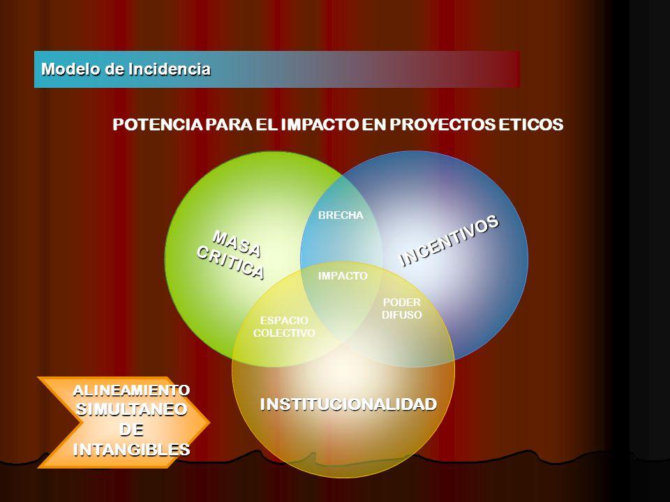 Modelo de Incidencia BRECHA IMPACTO MASA CRITICA ESPACIO COLECTIVO PODER DIFUSO INCENTIVOS INSTITUCIONALIDAD POTENCIA PARA EL IMPACTO EN PROYECTOS ETICOS ALINEAMIENTO SIMULTANEO DE INTANGIBLES
