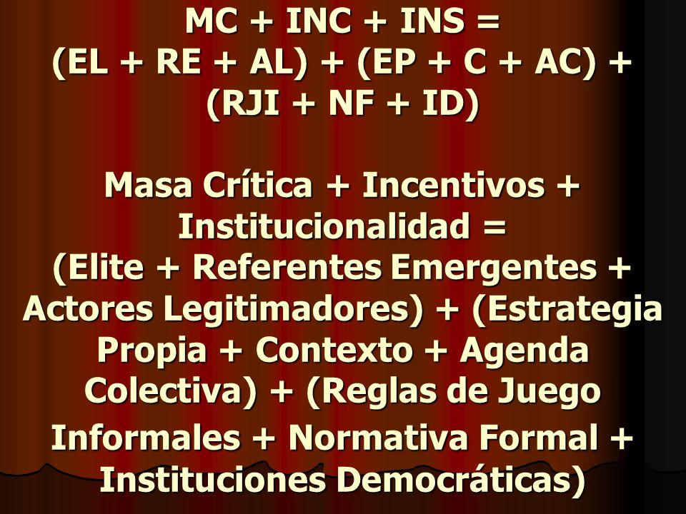 MC + INC + INS = (EL + RE + AL) + (EP + C + AC) + (RJI + NF + ID) Masa Crítica + Incentivos + Institucionalidad = (Elite + Referentes Emergentes + Actores Legitimadores) + (Estrategia Propia + Contexto + Agenda Colectiva) + (Reglas de Juego Informales + Normativa Formal + Instituciones Democráticas)