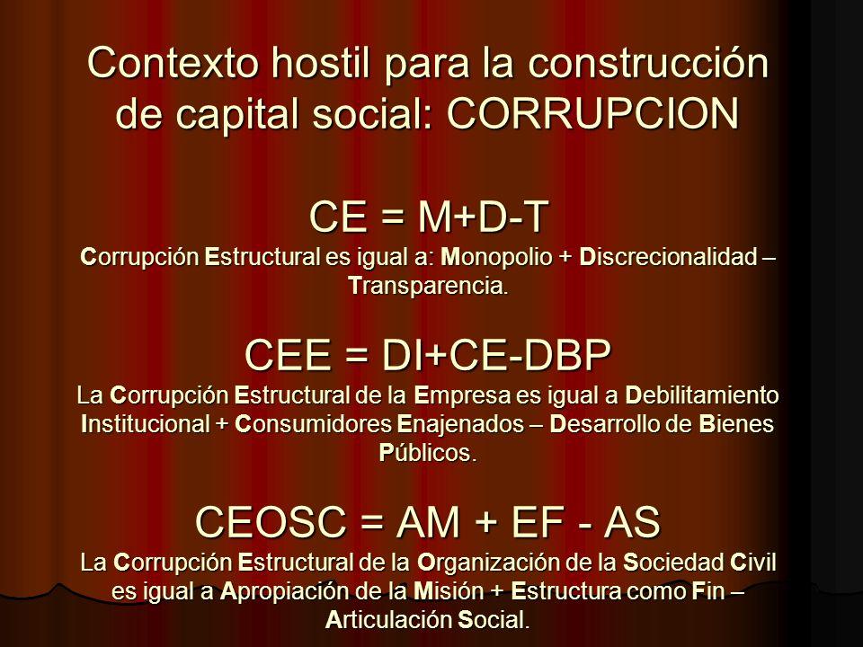 Contexto hostil para la construcción de capital social: CORRUPCION CE = M+D-T Corrupción Estructural es igual a: Monopolio + Discrecionalidad – Transp