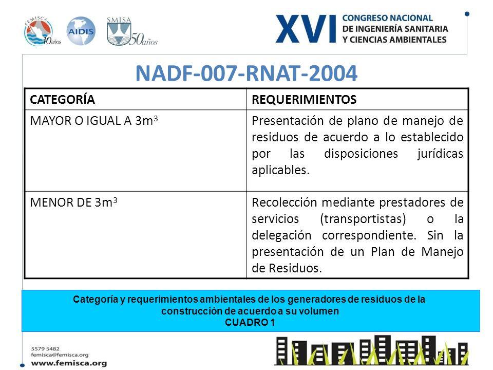 NADF-007-RNAT-2004 CATEGORÍAREQUERIMIENTOS MAYOR O IGUAL A 3m 3 Presentación de plano de manejo de residuos de acuerdo a lo establecido por las dispos