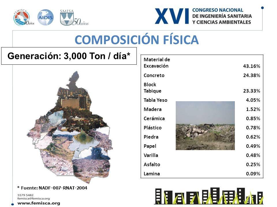 COMPOSICIÓN FÍSICA Material de Excavación43.16% Concreto24.38% Block Tabique23.33% Tabla Yeso4.05% Madera1.52% Cerámica0.85% Plástico0.78% Piedra0.62%