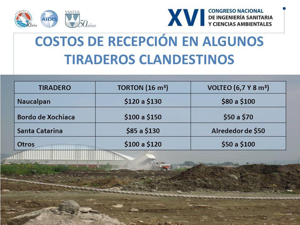 COSTOS DE RECEPCIÓN EN ALGUNOS TIRADEROS CLANDESTINOS TIRADEROTORTON (16 m 3 )VOLTEO (6,7 Y 8 m 3 ) Naucalpan$120 a $130$80 a $100 Bordo de Xochiaca$1