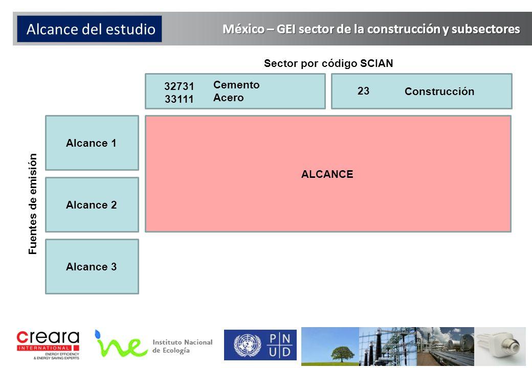 Alcance del estudio Cemento Acero Construcción Alcance 1 Alcance 2 Alcance 3 Fuentes de emisión Sector por código SCIAN ALCANCE 32731 33111 23 México – GEI sector de la construcción y subsectores