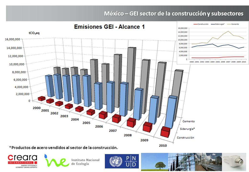 México – GEI sector de la construcción y subsectores *Productos de acero vendidos al sector de la construcción.