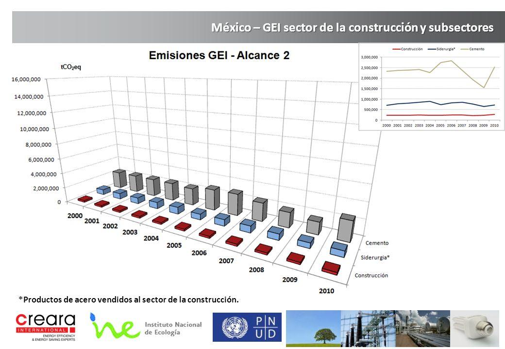 México – GEI sector de la construcción y subsectores