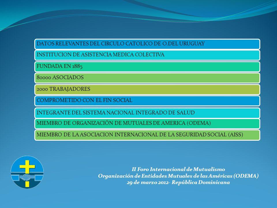 II Foro Internacional de Mutualismo Organización de Entidades Mutuales de las Américas (ODEMA) 29 de marzo 2012- República Dominicana DATOS RELEVANTES DEL CIRCULO CATOLICO DE O.DEL URUGUAYINSTITUCION DE ASISTENCIA MEDICA COLECTIVAFUNDADA EN 188580000 ASOCIADOS2000 TRABAJADORESCOMPROMETIDO CON EL FIN SOCIALINTEGRANTE DEL SISTEMA NACIONAL INTEGRADO DE SALUDMIEMBRO DE ORGANIZACIÓN DE MUTUALES DE AMERICA (ODEMA)MIEMBRO DE LA ASOCIACION INTERNACIONAL DE LA SEGURIDAD SOCIAL (AISS)