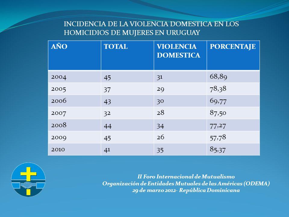 II Foro Internacional de Mutualismo Organización de Entidades Mutuales de las Américas (ODEMA) 29 de marzo 2012- República Dominicana AÑOTOTALVIOLENCIA DOMESTICA PORCENTAJE 2004453168,89 2005372978,38 2006433069,77 2007322887,50 2008443477,27 2009452657,78 2010413585,37 INCIDENCIA DE LA VIOLENCIA DOMESTICA EN LOS HOMICIDIOS DE MUJERES EN URUGUAY