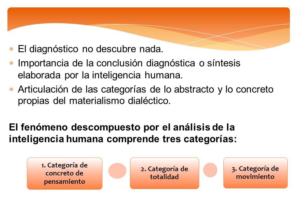 El diagnóstico no descubre nada. Importancia de la conclusión diagnóstica o síntesis elaborada por la inteligencia humana. Articulación de las categor