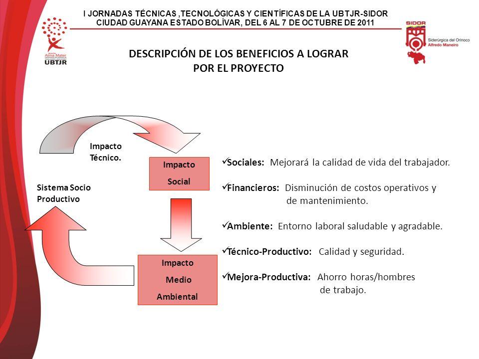 I JORNADAS TÉCNICAS,TECNOLÓGICAS Y CIENTÍFICAS DE LA UBTJR-SIDOR CIUDAD GUAYANA ESTADO BOLÍVAR, DEL 6 AL 7 DE OCTUBRE DE 2011 DESCRIPCIÓN DE LOS BENEFICIOS A LOGRAR POR EL PROYECTO Impacto Social Impacto Medio Ambiental Sistema Socio Productivo Impacto Técnico.