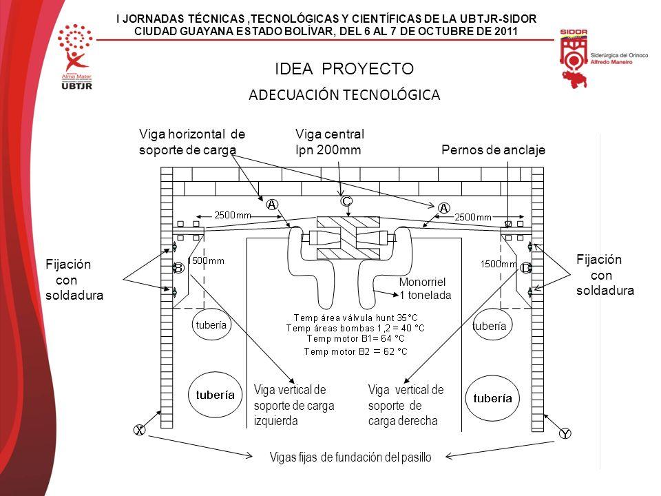 I JORNADAS TÉCNICAS,TECNOLÓGICAS Y CIENTÍFICAS DE LA UBTJR-SIDOR CIUDAD GUAYANA ESTADO BOLÍVAR, DEL 6 AL 7 DE OCTUBRE DE 2011 ADECUACIÓN TECNOLÓGICA IDEA PROYECTO Monorriel 1 tonelada Viga horizontal de soporte de carga Viga central Ipn 200mm Pernos de anclaje Vigas fijas de fundación del pasillo Viga vertical de soporte de carga derecha Viga vertical de soporte de carga izquierda Fijación con soldadura tubería Fijación con soldadura