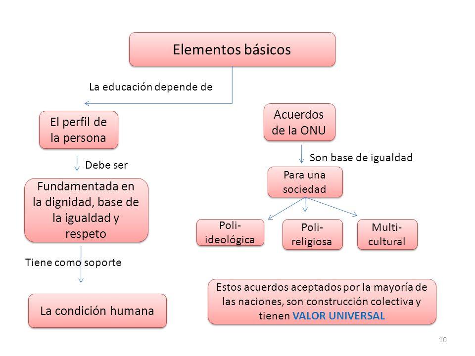 10 Elementos básicos El perfil de la persona Acuerdos de la ONU Para una sociedad La educación depende de Debe ser Fundamentada en la dignidad, base d