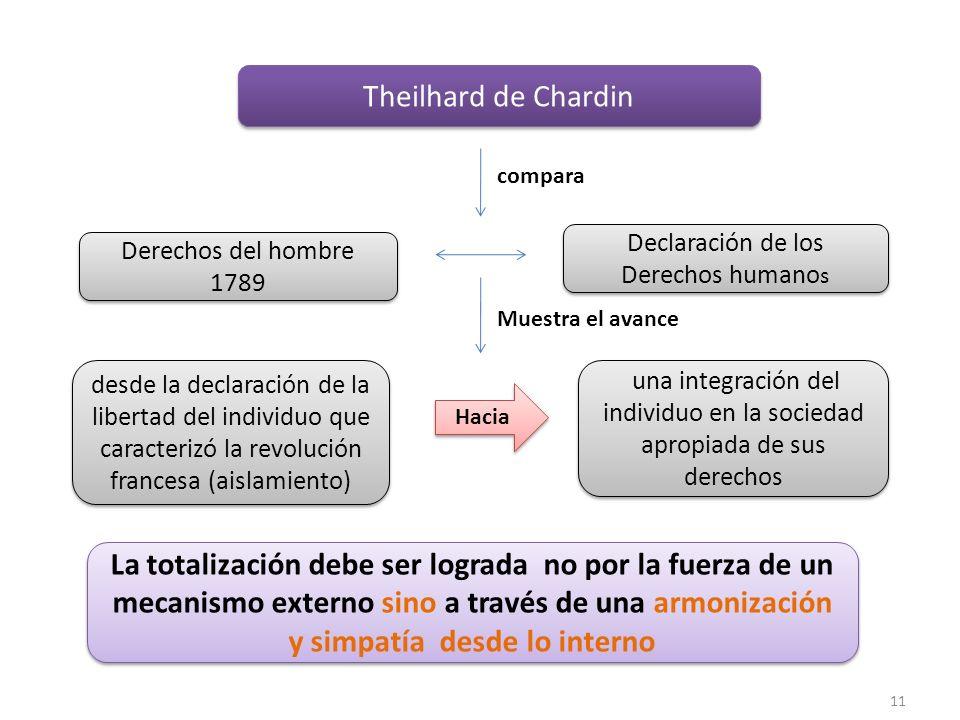 11 Theilhard de Chardin Declaración de los Derechos humano s Derechos del hombre 1789 compara desde la declaración de la libertad del individuo que ca