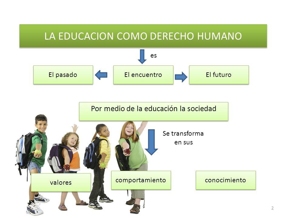 LA EDUCACION COMO DERECHO HUMANO Por medio de la educación la sociedad El encuentro El futuro El pasado conocimiento comportamiento valores Se transfo