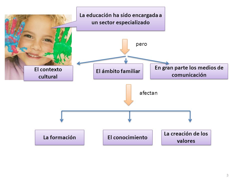 El ámbito familiar En gran parte los medios de comunicación El contexto cultural El conocimiento La formación La creación de los valores pero afectan