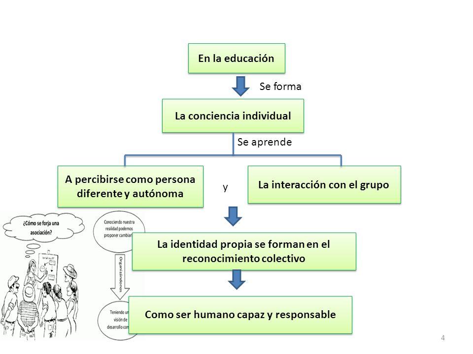 15 Y LA EDUCACIÓN DEL FUTURO (EDGAR MORIN/99) Debe ser Una enseñanza primera y universal centrada en la condición humana.