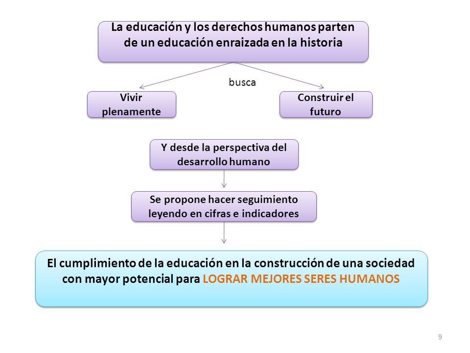 La educación y los derechos humanos parten de un educación enraizada en la historia Vivir plenamente Construir el futuro Y desde la perspectiva del de