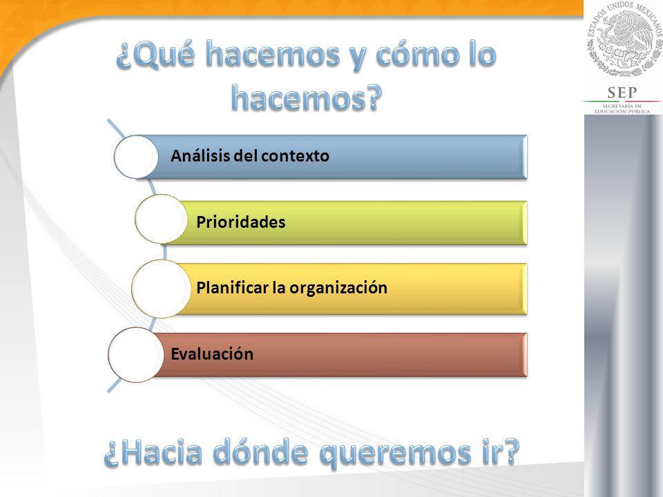 Análisis del contexto Prioridades Planificar la organización Evaluación