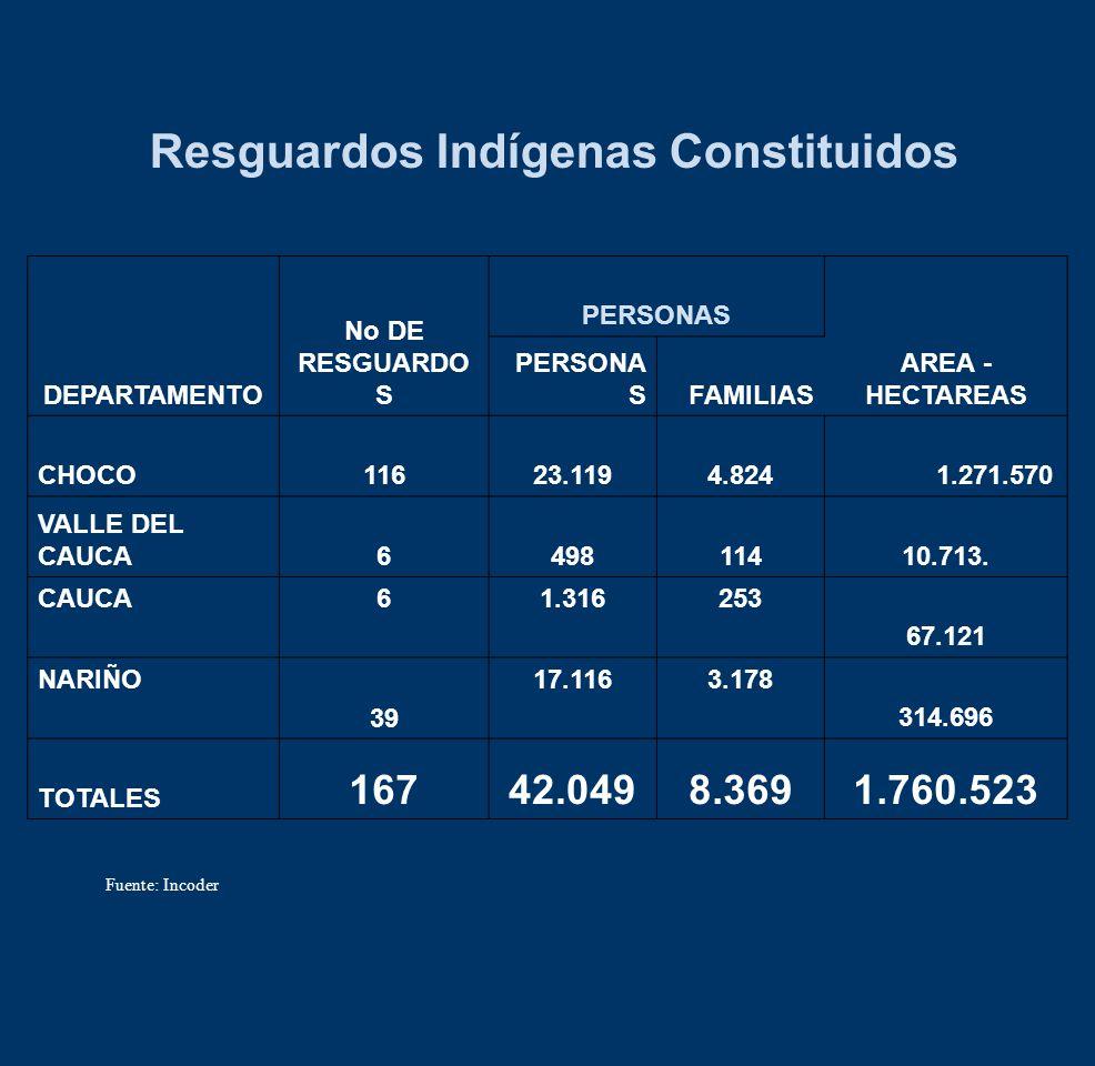 Resguardos Indígenas Constituidos DEPARTAMENTO No DE RESGUARDO S PERSONAS AREA - HECTAREAS PERSONA SFAMILIAS CHOCO11623.1194.824 1.271.570 VALLE DEL C