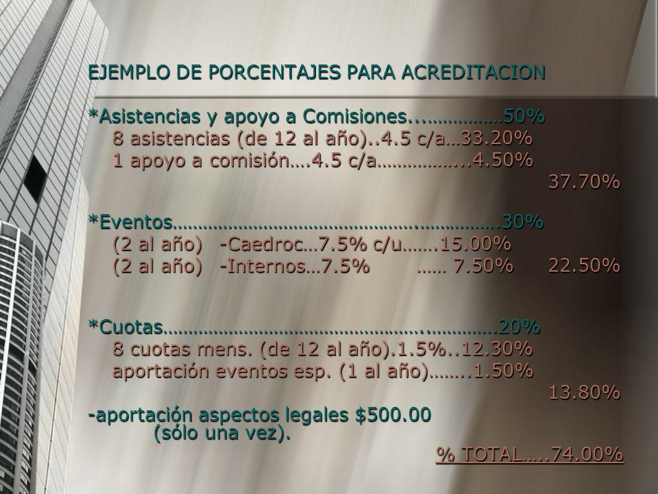 EJEMPLO DE PORCENTAJES PARA ACREDITACION *Asistencias y apoyo a Comisiones...……………50% 8 asistencias (de 12 al año)..4.5 c/a…33.20% 1 apoyo a comisión…