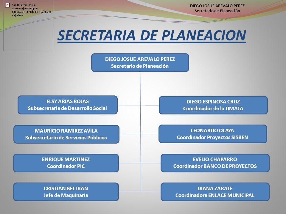 SECRETARIA DE PLANEACION DIEGO JOSUE AREVALO PEREZ Secretario de Planeación ELSY ARIAS ROJAS Subsecretaria de Desarrollo Social MAURICIO RAMIREZ AVILA