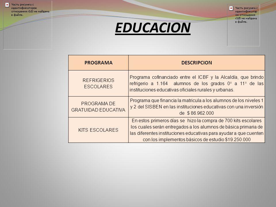 EDUCACION PROGRAMADESCRIPCION REFRIGERIOS ESCOLARES Programa cofinanciado entre el ICBF y la Alcaldía, que brindo refrigerio a 1.164 alumnos de los grados 0° a 11° de las instituciones educativas oficiales rurales y urbanas.