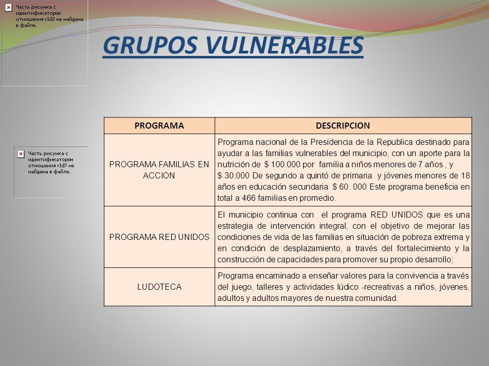 PROGRAMADESCRIPCION PROGRAMA FAMILIAS EN ACCION Programa nacional de la Presidencia de la Republica destinado para ayudar a las familias vulnerables d