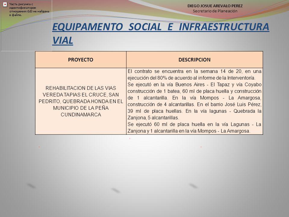 EQUIPAMENTO SOCIAL E INFRAESTRUCTURA VIAL PROYECTODESCRIPCION REHABILITACION DE LAS VIAS VEREDA TAPIAS EL CRUCE, SAN PEDRITO, QUEBRADA HONDA EN EL MUNICIPIO DE LA PEÑA CUNDINAMARCA El contrato se encuentra en la semana 14 de 20, en una ejecución del 80% de acuerdo al informe de la Interventoría.