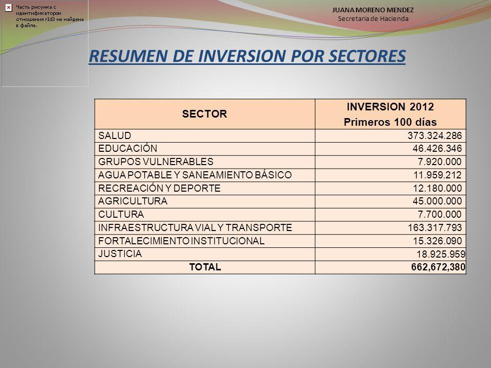 RESUMEN DE INVERSION POR SECTORES SECTOR INVERSION 2012 Primeros 100 días SALUD 373.324.286 EDUCACIÓN 46.426.346 GRUPOS VULNERABLES 7.920.000 AGUA POTABLE Y SANEAMIENTO BÁSICO 11.959.212 RECREACIÓN Y DEPORTE 12.180.000 AGRICULTURA 45.000.000 CULTURA 7.700.000 INFRAESTRUCTURA VIAL Y TRANSPORTE 163.317.793 FORTALECIMIENTO INSTITUCIONAL 15.326.090 JUSTICIA 18.925.959 TOTAL 662,672,380 JUANA MORENO MENDEZ Secretaria de Hacienda