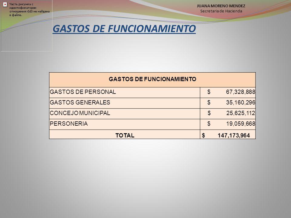 GASTOS DE FUNCIONAMIENTO GASTOS DE PERSONAL $ 67,328,888 GASTOS GENERALES $ 35,160,296 CONCEJO MUNICIPAL $ 25,625,112 PERSONERIA $ 19,059,668 TOTAL $ 147,173,964 JUANA MORENO MENDEZ Secretaria de Hacienda