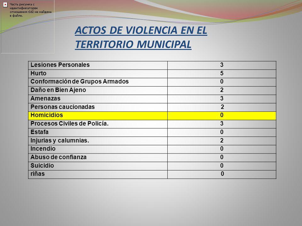 ACTOS DE VIOLENCIA EN EL TERRITORIO MUNICIPAL Lesiones Personales3 Hurto5 Conformación de Grupos Armados0 Daño en Bien Ajeno2 Amenazas3 Personas cauci