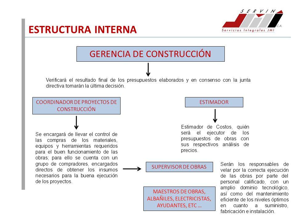 ESTRUCTURA INTERNA GERENCIA DE CONSTRUCCIÓN Verificará el resultado final de los presupuestos elaborados y en consenso con la junta directiva tomarán