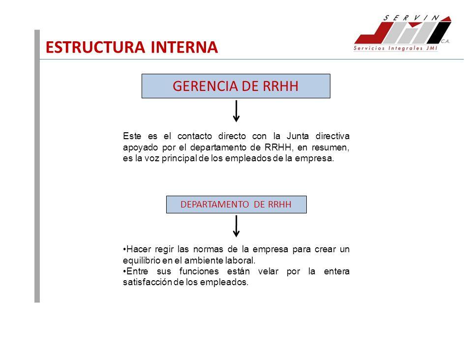 ESTRUCTURA INTERNA GERENCIA DE RRHH Este es el contacto directo con la Junta directiva apoyado por el departamento de RRHH, en resumen, es la voz prin