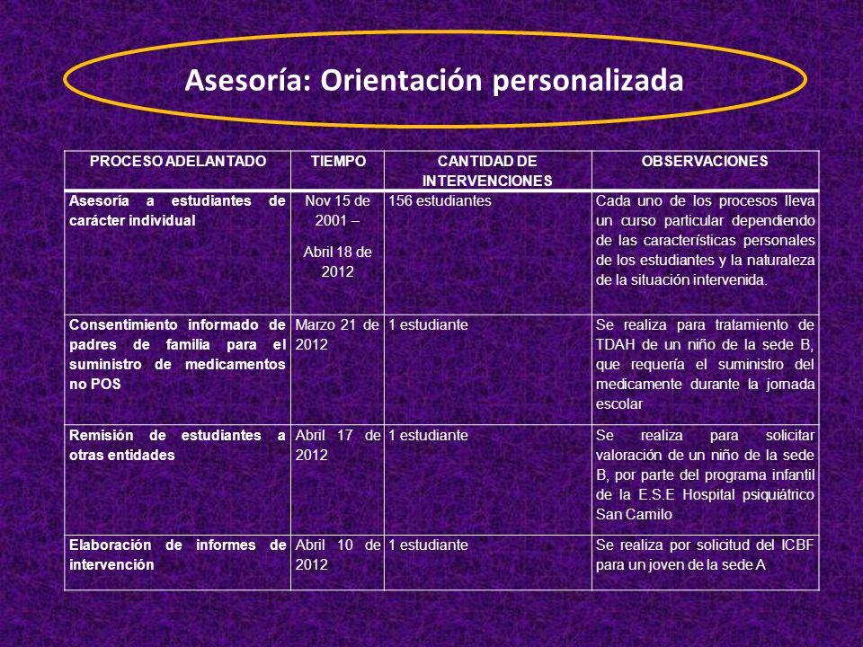 PROCESO ADELANTADOTIEMPO CANTIDAD DE INTERVENCIONES OBSERVACIONES Asesoría a estudiantes de carácter individual Nov 15 de 2001 – Abril 18 de 2012 156