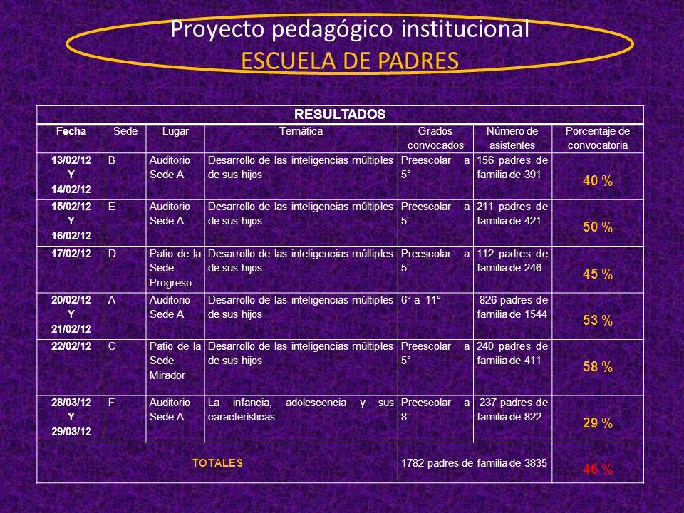 Proyecto pedagógico institucional ESCUELA DE PADRES RESULTADOS FechaSedeLugarTemática Grados convocados Número de asistentes Porcentaje de convocatori