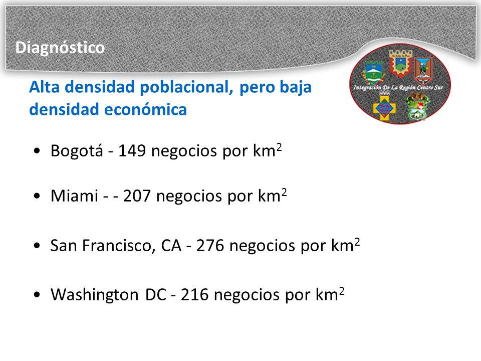 Alta densidad poblacional, pero baja densidad económica Bogotá - 149 negocios por km 2 Miami - - 207 negocios por km 2 San Francisco, CA - 276 negocios por km 2 Washington DC - 216 negocios por km 2 Diagnóstico