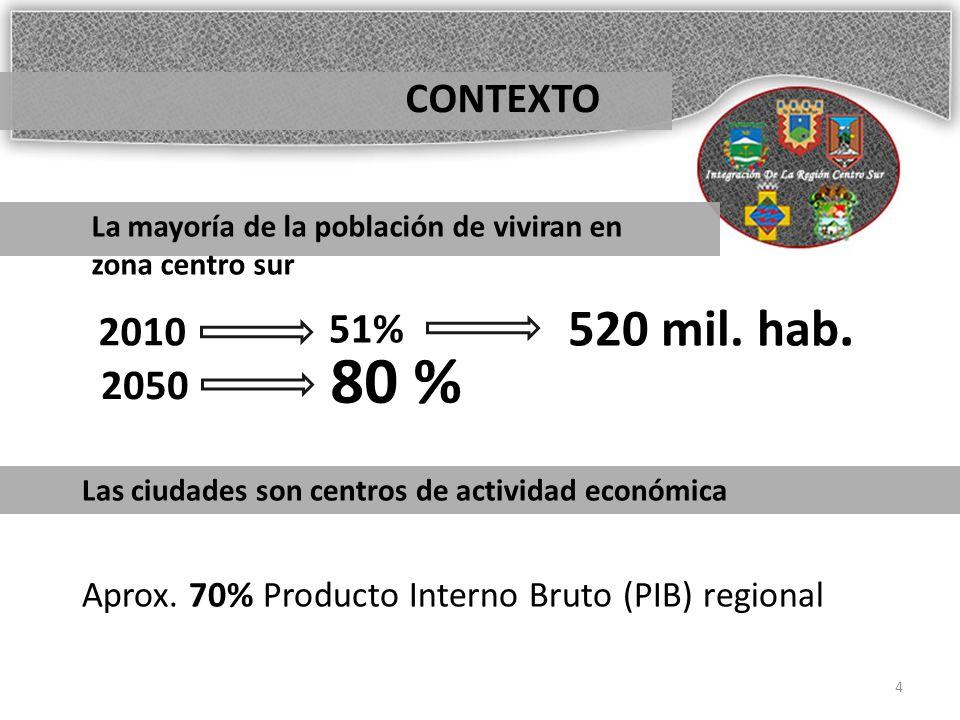 CONTEXTO La mayoría de la población de viviran en zona centro sur 2010 51% 2050 80 % 520 mil.