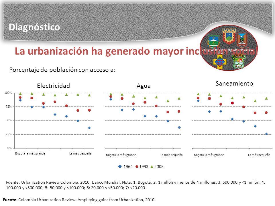 La urbanización ha generado mayor inclusión social 196419932005 Electricidad Saneamiento Agua Fuente: Urbanization Review Colombia, 2010.