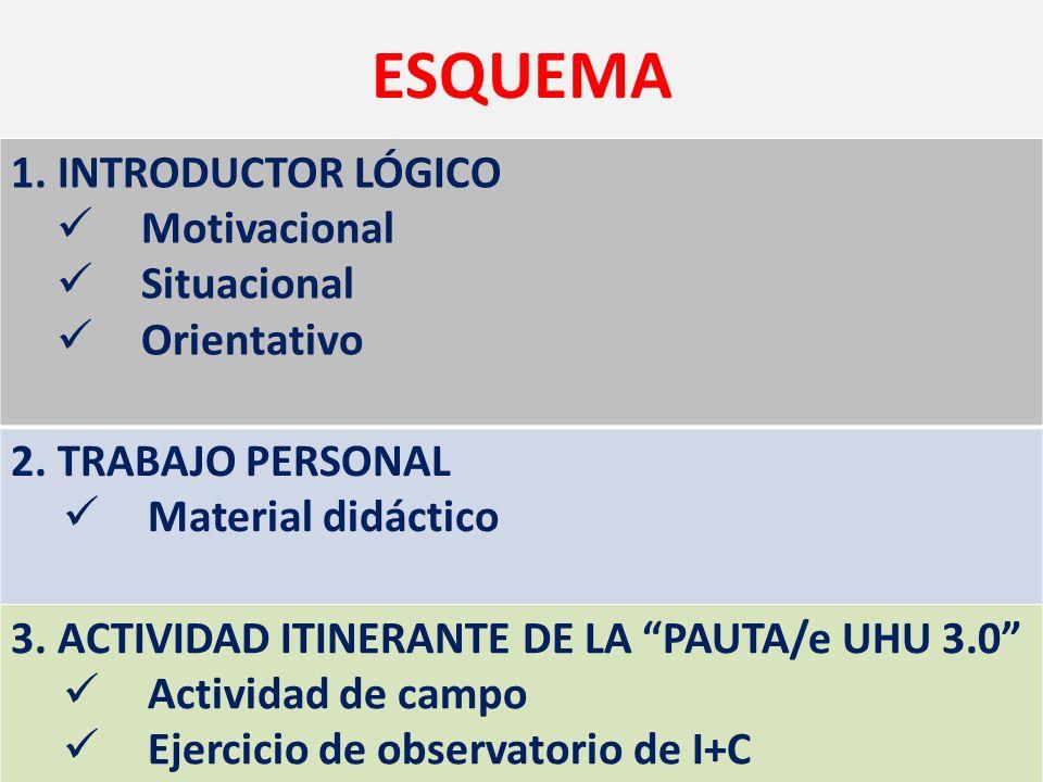 ESQUEMA 1. INTRODUCTOR LÓGICO Motivacional Situacional Orientativo 2.