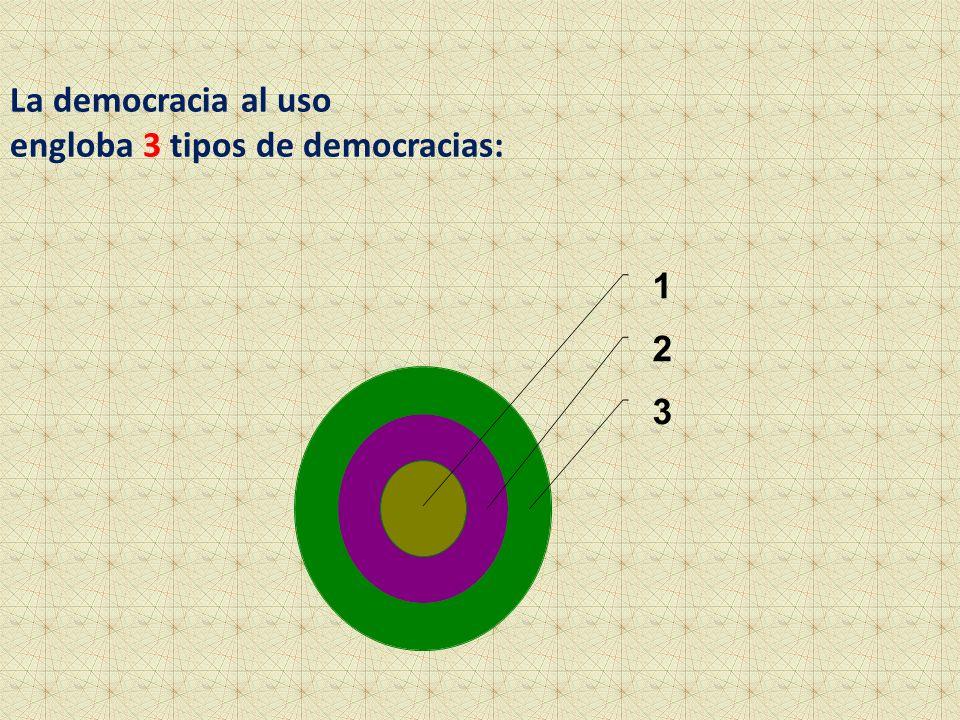 La democracia al uso engloba 3 tipos de democracias: 1 2 3