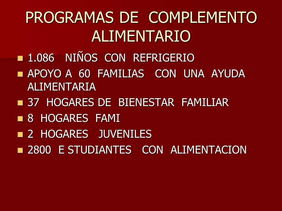 PROGRAMAS DE COMPLEMENTO ALIMENTARIO 1.086 NIÑOS CON REFRIGERIO 1.086 NIÑOS CON REFRIGERIO APOYO A 60 FAMILIAS CON UNA AYUDA ALIMENTARIA APOYO A 60 FAMILIAS CON UNA AYUDA ALIMENTARIA 37 HOGARES DE BIENESTAR FAMILIAR 37 HOGARES DE BIENESTAR FAMILIAR 8 HOGARES FAMI 8 HOGARES FAMI 2 HOGARES JUVENILES 2 HOGARES JUVENILES 2800 E STUDIANTES CON ALIMENTACION 2800 E STUDIANTES CON ALIMENTACION