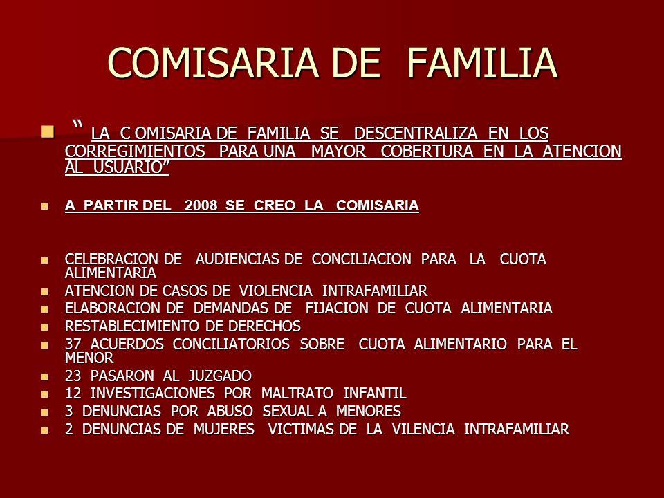 COMISARIA DE FAMILIA LA C OMISARIA DE FAMILIA SE DESCENTRALIZA EN LOS CORREGIMIENTOS PARA UNA MAYOR COBERTURA EN LA ATENCION AL USUARIO LA C OMISARIA DE FAMILIA SE DESCENTRALIZA EN LOS CORREGIMIENTOS PARA UNA MAYOR COBERTURA EN LA ATENCION AL USUARIO A PARTIR DEL 2008 SE CREO LA COMISARIA A PARTIR DEL 2008 SE CREO LA COMISARIA CELEBRACION DE AUDIENCIAS DE CONCILIACION PARA LA CUOTA ALIMENTARIA CELEBRACION DE AUDIENCIAS DE CONCILIACION PARA LA CUOTA ALIMENTARIA ATENCION DE CASOS DE VIOLENCIA INTRAFAMILIAR ATENCION DE CASOS DE VIOLENCIA INTRAFAMILIAR ELABORACION DE DEMANDAS DE FIJACION DE CUOTA ALIMENTARIA ELABORACION DE DEMANDAS DE FIJACION DE CUOTA ALIMENTARIA RESTABLECIMIENTO DE DERECHOS RESTABLECIMIENTO DE DERECHOS 37 ACUERDOS CONCILIATORIOS SOBRE CUOTA ALIMENTARIO PARA EL MENOR 37 ACUERDOS CONCILIATORIOS SOBRE CUOTA ALIMENTARIO PARA EL MENOR 23 PASARON AL JUZGADO 23 PASARON AL JUZGADO 12 INVESTIGACIONES POR MALTRATO INFANTIL 12 INVESTIGACIONES POR MALTRATO INFANTIL 3 DENUNCIAS POR ABUSO SEXUAL A MENORES 3 DENUNCIAS POR ABUSO SEXUAL A MENORES 2 DENUNCIAS DE MUJERES VICTIMAS DE LA VILENCIA INTRAFAMILIAR 2 DENUNCIAS DE MUJERES VICTIMAS DE LA VILENCIA INTRAFAMILIAR