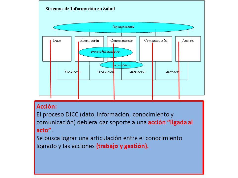 Dato: descripción limitada de lo real, desvinculada con el contexto y difícil de ser usado como información. ¿Qué datos?!!!!! ¿quiénes lo definen?!! ¿