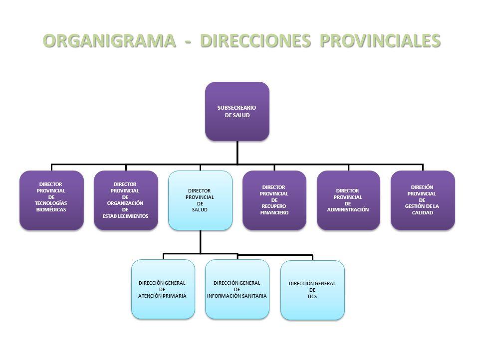 ORGANIGRAMA - DIRECCIONES PROVINCIALES SUBSECREARIO DE SALUD SUBSECREARIO DE SALUD DIRECTOR PROVINCIAL DE TECNOLOGÍAS BIOMÉDICAS DIRECTOR PROVINCIAL D