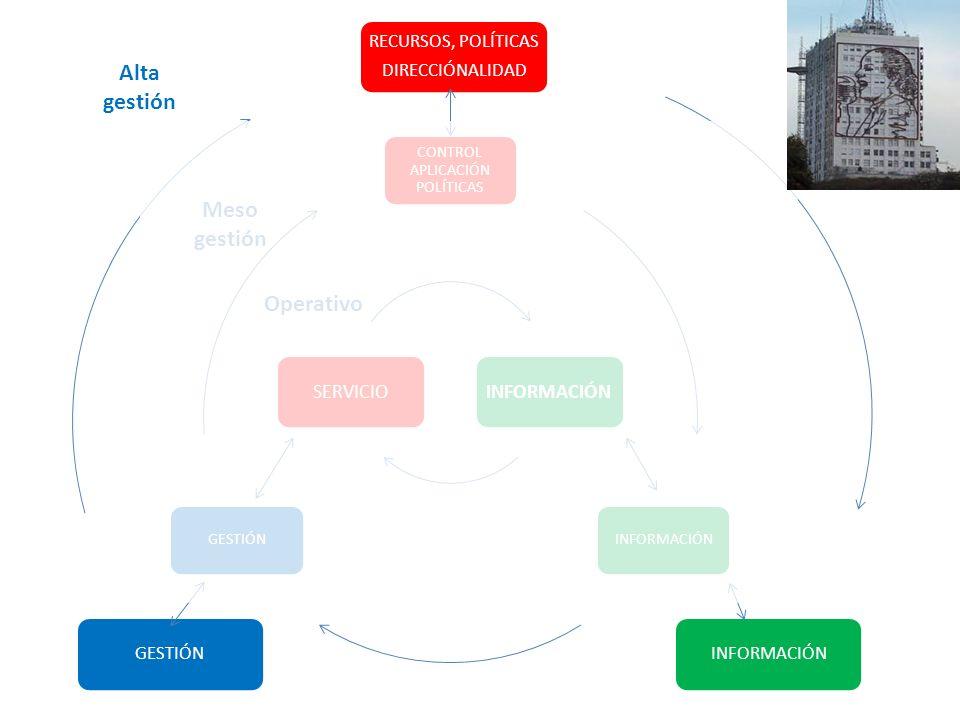 CONTROL APLICACIÓN POLÍTICAS INFORMACIÓNGESTIÓN RECURSOS, POLÍTICAS DIRECCIÓNALIDAD INFORMACIÓNGESTIÓN SERVICIOINFORMACIÓN Operativo Alta gestión Meso