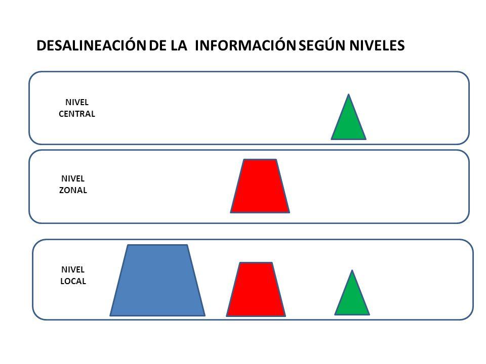 DESALINEACIÓN DE LA INFORMACIÓN SEGÚN NIVELES NIVEL CENTRAL NIVEL ZONAL NIVEL LOCAL