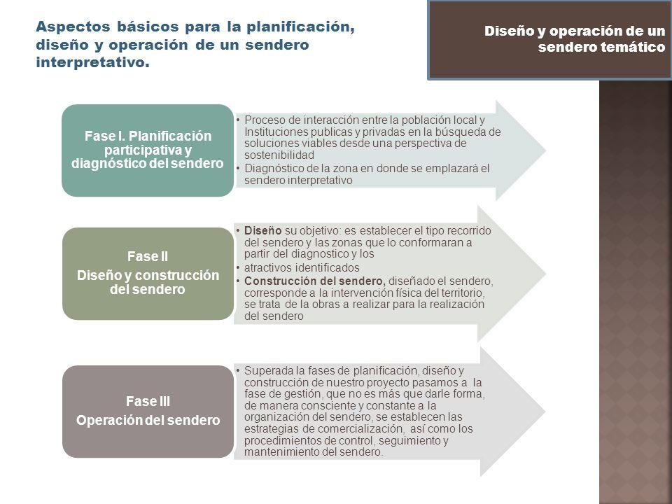 Aspectos básicos para la planificación, diseño y operación de un sendero interpretativo. Diseño y operación de un sendero temático Proceso de interacc