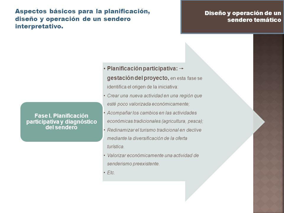 Aspectos básicos para la planificación, diseño y operación de un sendero interpretativo. Diseño y operación de un sendero temático Planificación parti