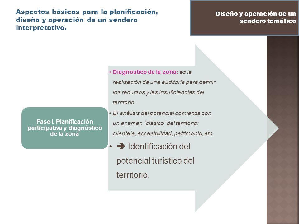 Aspectos básicos para la planificación, diseño y operación de un sendero interpretativo. Diseño y operación de un sendero temático Diagnostico de la z